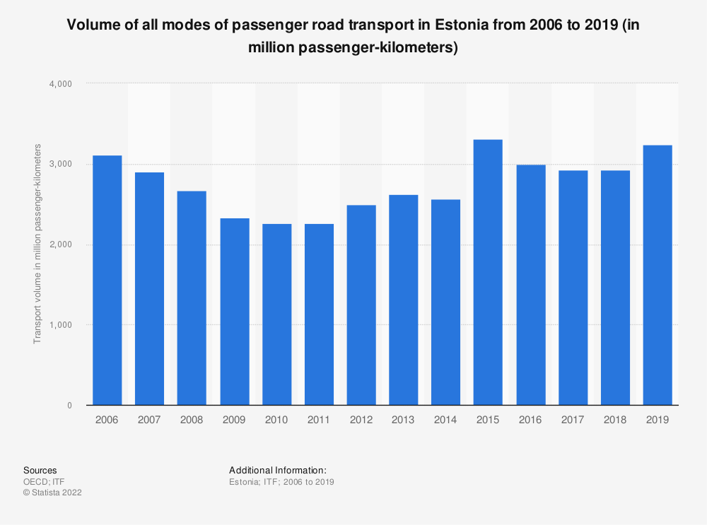 Statistic: Volume of all modes of passenger road transport in Estonia from 2006 to 2017 (in million passenger-kilometers) | Statista