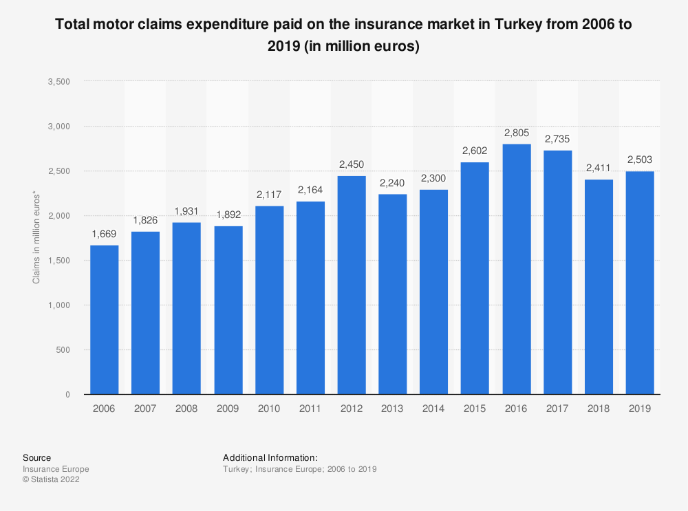 Statistic: Total motor claims expenditure* paid on the insurance market in Turkey from 2006 to 2018 (in million euros) | Statista