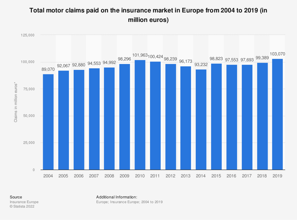 Statistic: Total motor claims paid on the insurance market in Europe from 2004 to 2016 (in million euros) | Statista