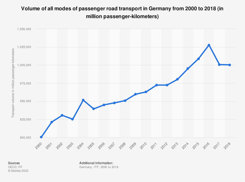 Statistic: Volume of all modes of passenger road transport in Germany from 2006 to 2016 (in million passenger-kilometers) | Statista