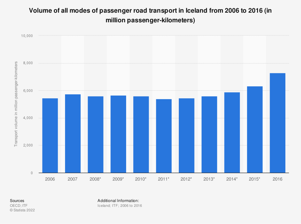 Statistic: Volume of all modes of passenger road transport in Iceland from 2006 to 2016 (in million passenger-kilometers) | Statista
