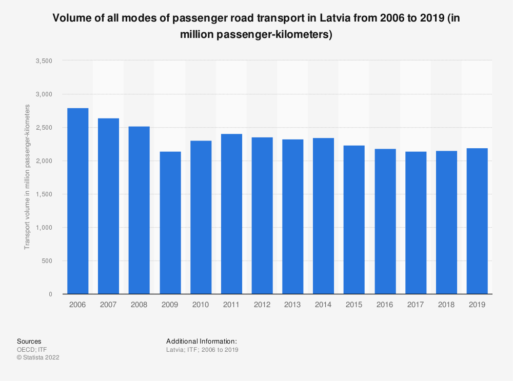 Statistic: Volume of all modes of passenger road transport in Latvia from 2006 to 2017 (in million passenger-kilometers) | Statista