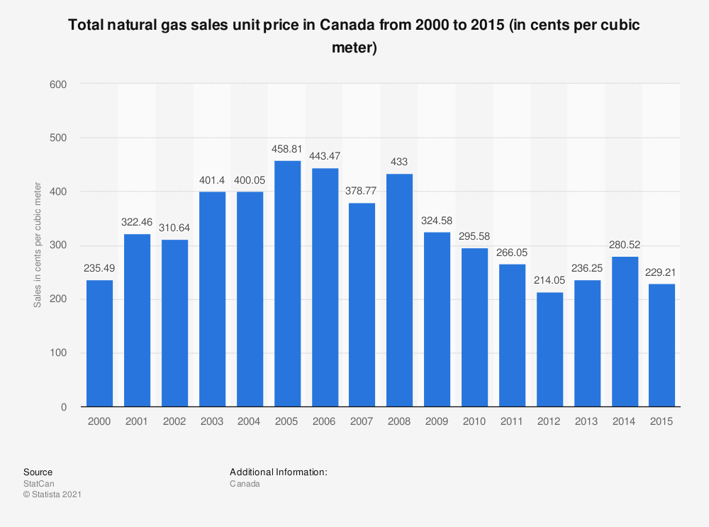 Statistic: Total natural gas sales unit price in Canada from 2000 to 2015 (in cents per cubic meter) | Statista