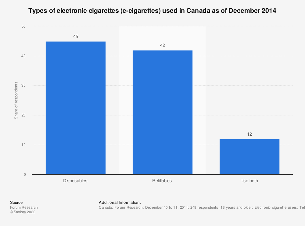 Statistic: Types of electronic cigarettes (e-cigarettes) used in Canada as of December 2014 | Statista