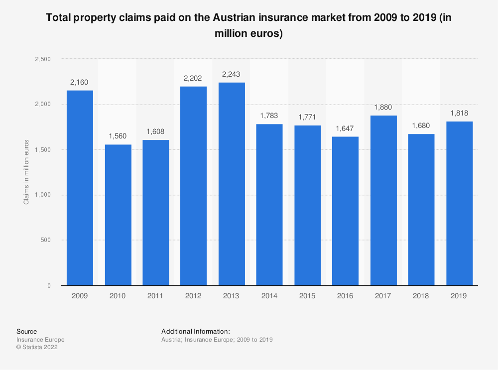 Statistic: Total property claims paid on the Austrian insurance market from 2009 to 2017 (in million euros) | Statista