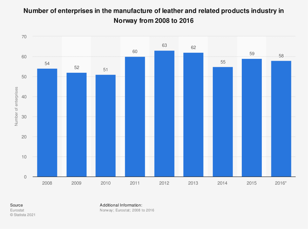 Statistic: Number of enterprises in the manufacture of leather and related products industry in Norway from 2008 to 2016 | Statista