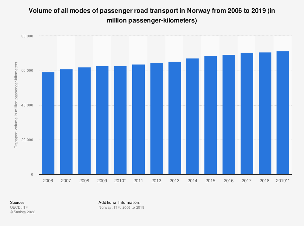 Statistic: Volume of all modes of passenger road transport in Norway from 2006 to 2019 (in million passenger-kilometers) | Statista