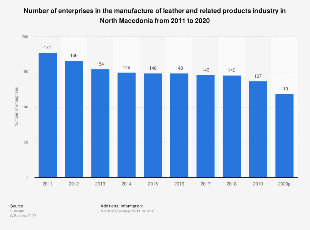 Statistic: Number of enterprises in the manufacture of leather and related products industry in North Macedonia from 2011 to 2016 | Statista