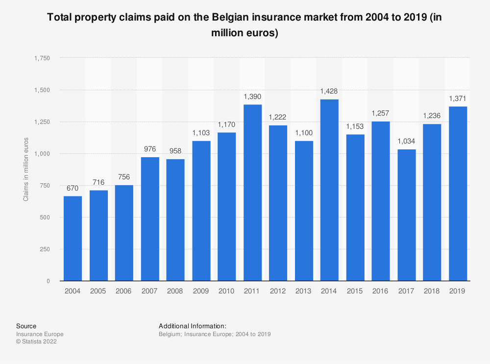 Statistic: Total property claims paid on the Belgian insurance market from 2004 to 2017 (in million euros)   Statista