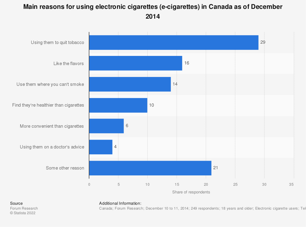 Statistic: Main reasons for using electronic cigarettes (e-cigarettes) in Canada as of December 2014 | Statista