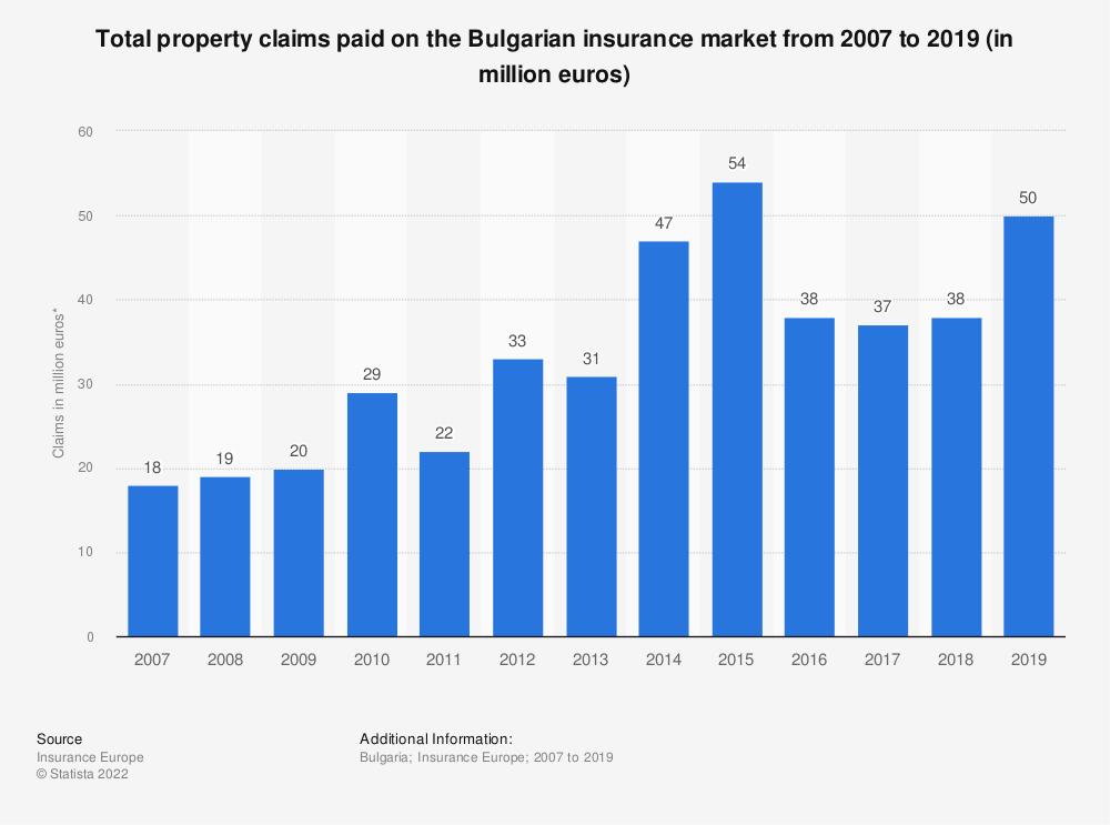 Statistic: Total property claims paid on the Bulgarian insurance market from 2007 to 2017 (in million euros) | Statista