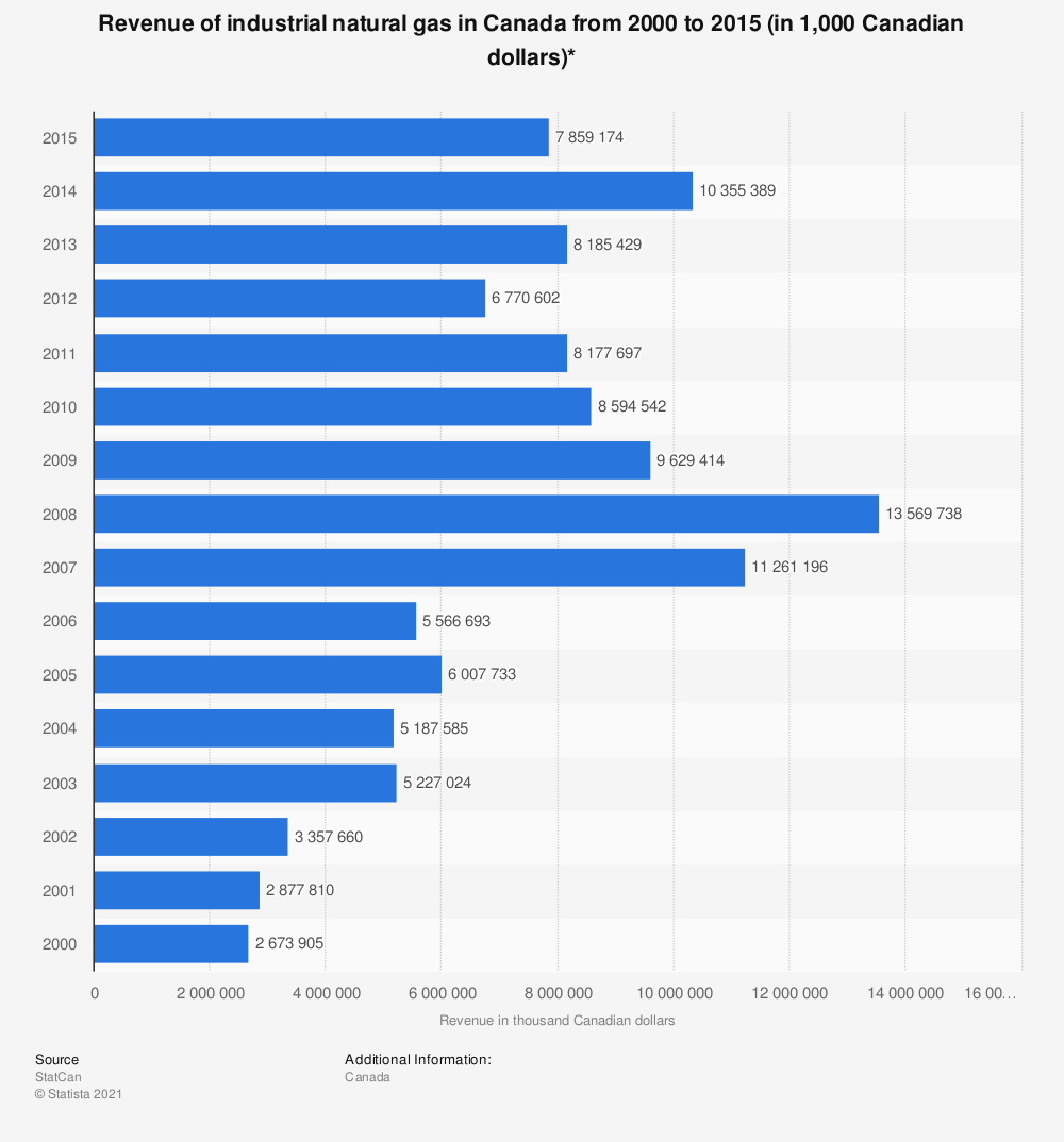 Statistic: Revenue of industrial natural gas in Canada from 2000 to 2015 (in 1,000 Canadian dollars)* | Statista