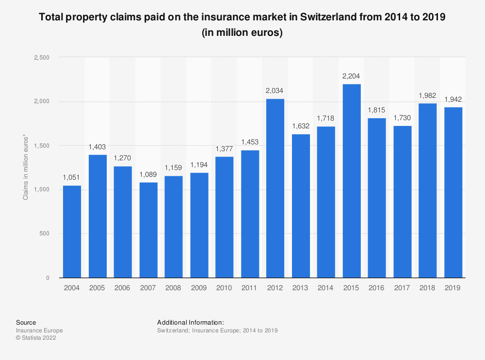 Statistic: Total property claims paid on the insurance market in Switzerland from 2014 to 2017 (in million euros) | Statista