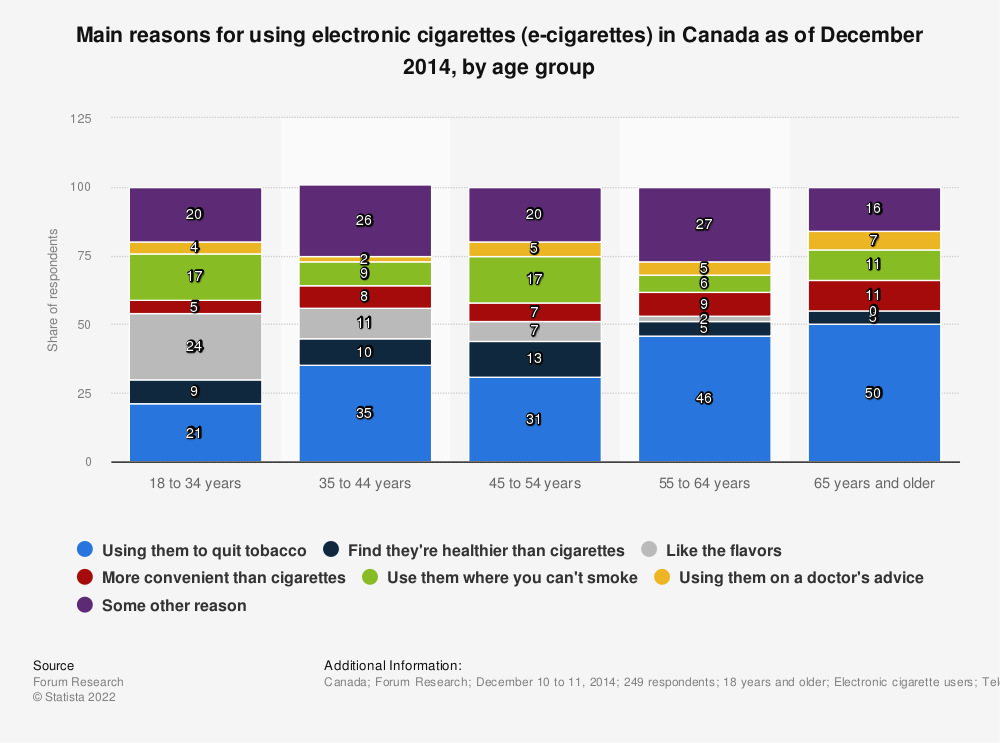 Statistic: Main reasons for using electronic cigarettes (e-cigarettes) in Canada as of December 2014, by age group | Statista