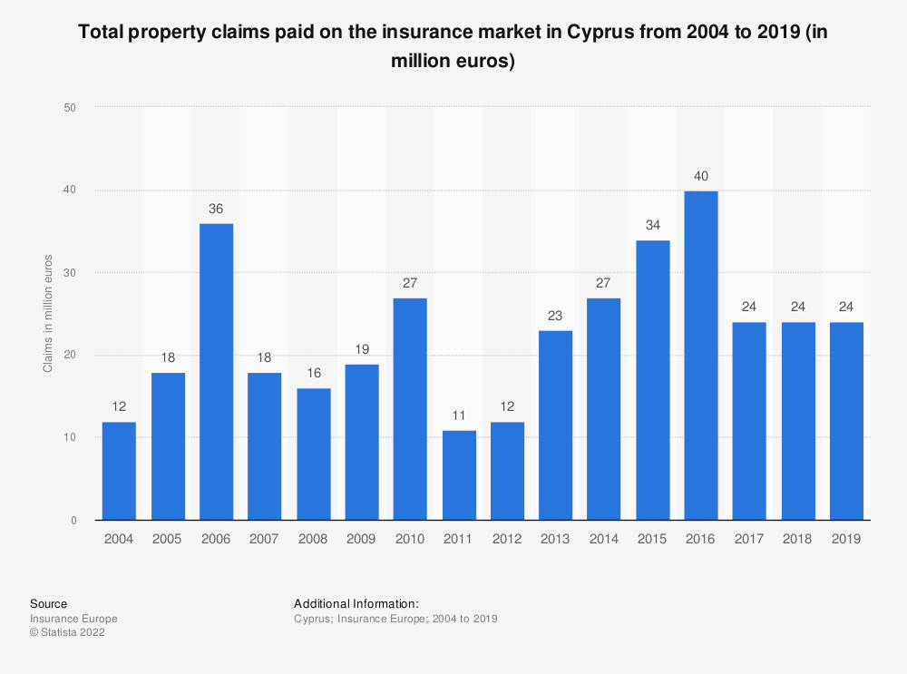 Statistic: Total property claims paid on the insurance market in Cyprus from 2004 to 2017 (in million euros) | Statista
