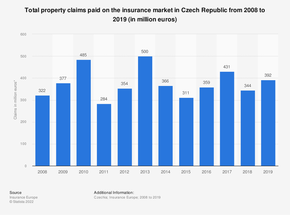 Statistic: Total property claims paid on the insurance market in Czech Republic from 2008 to 2019 (in million euros) | Statista