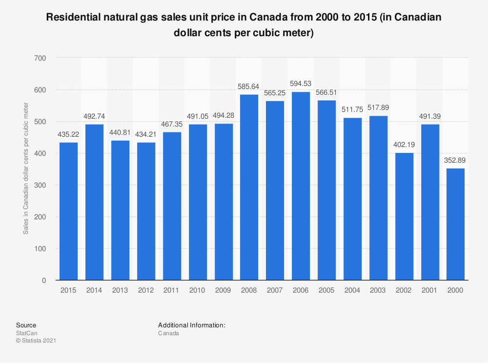 Statistic: Residential natural gas sales unit price in Canada from 2000 to 2015 (in Canadian dollar cents per cubic meter) | Statista