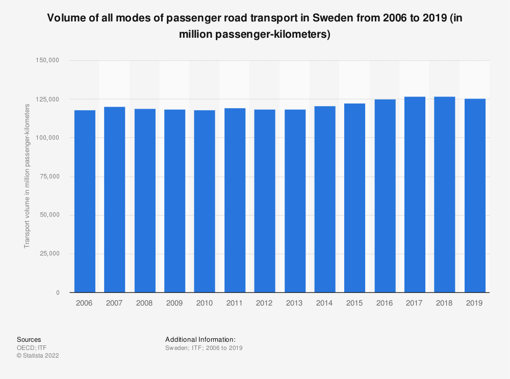 Statistic: Volume of all modes of passenger road transport in Sweden from 2006 to 2017 (in million passenger-kilometers) | Statista