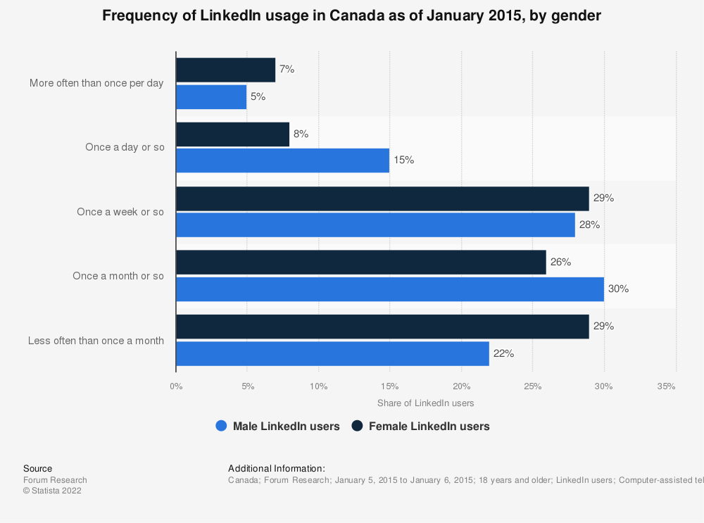 Statistic: Frequency of LinkedIn usage in Canada as of January 2015, by gender | Statista