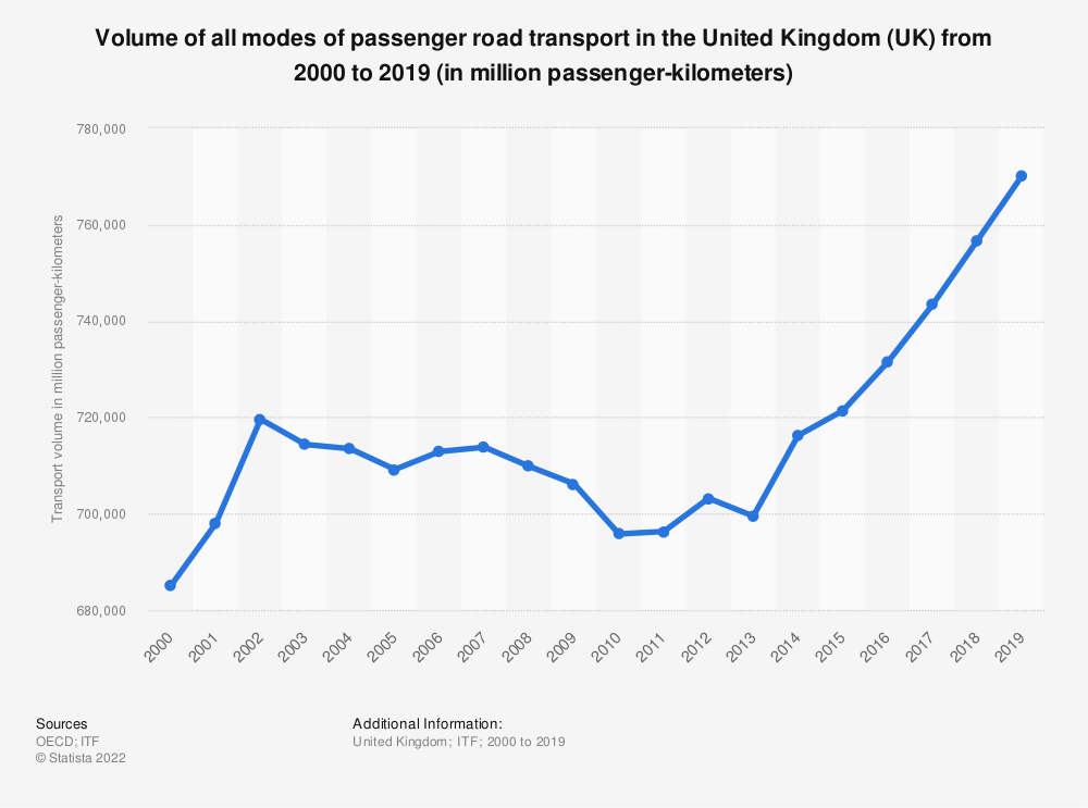 Statistic: Volume of all modes of passenger road transport in the United Kingdom (UK) from 2006 to 2017 (in million passenger-kilometers) | Statista