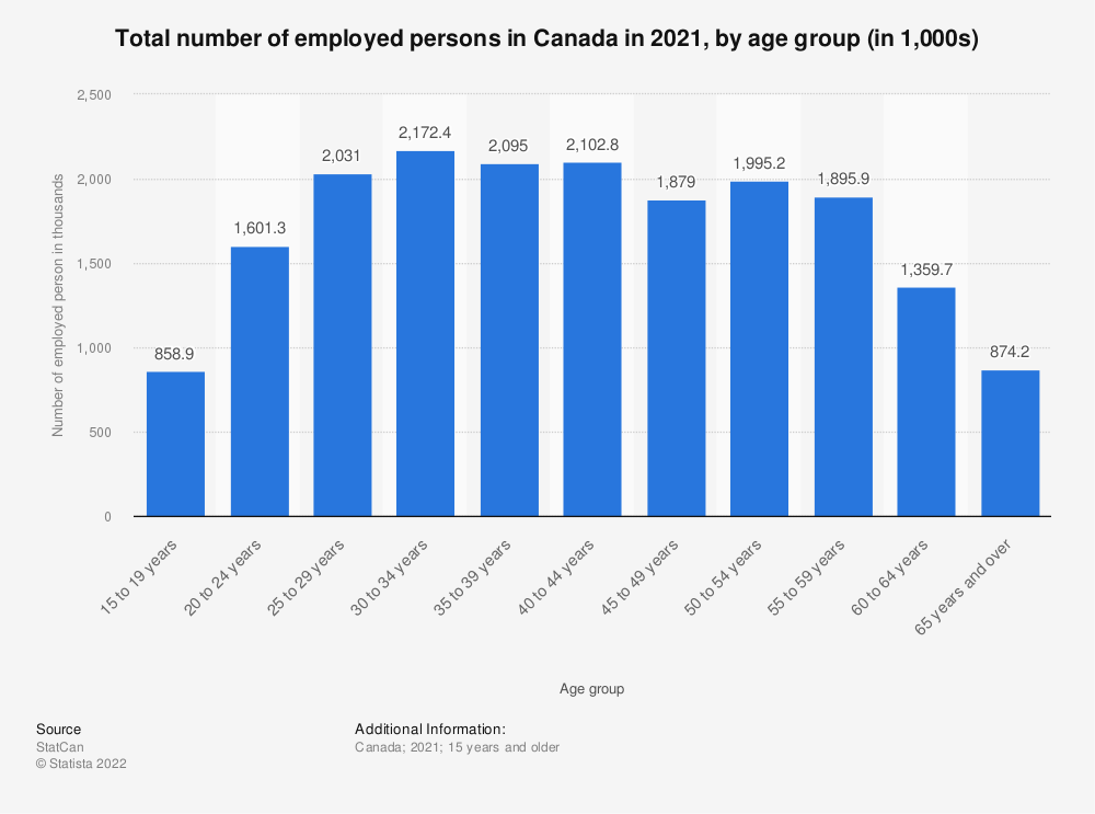 Statistic: Total number of employed persons in Canada in 2018, by age group (in 1,000s) | Statista