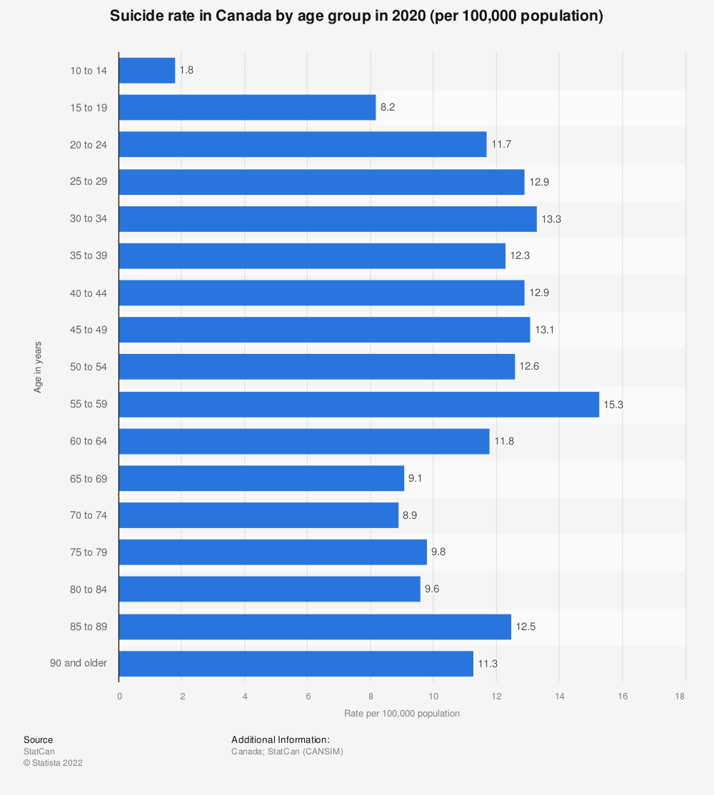 Statistic: Suicide rate in Canada by age group in 2018 (per 100,000 population) | Statista