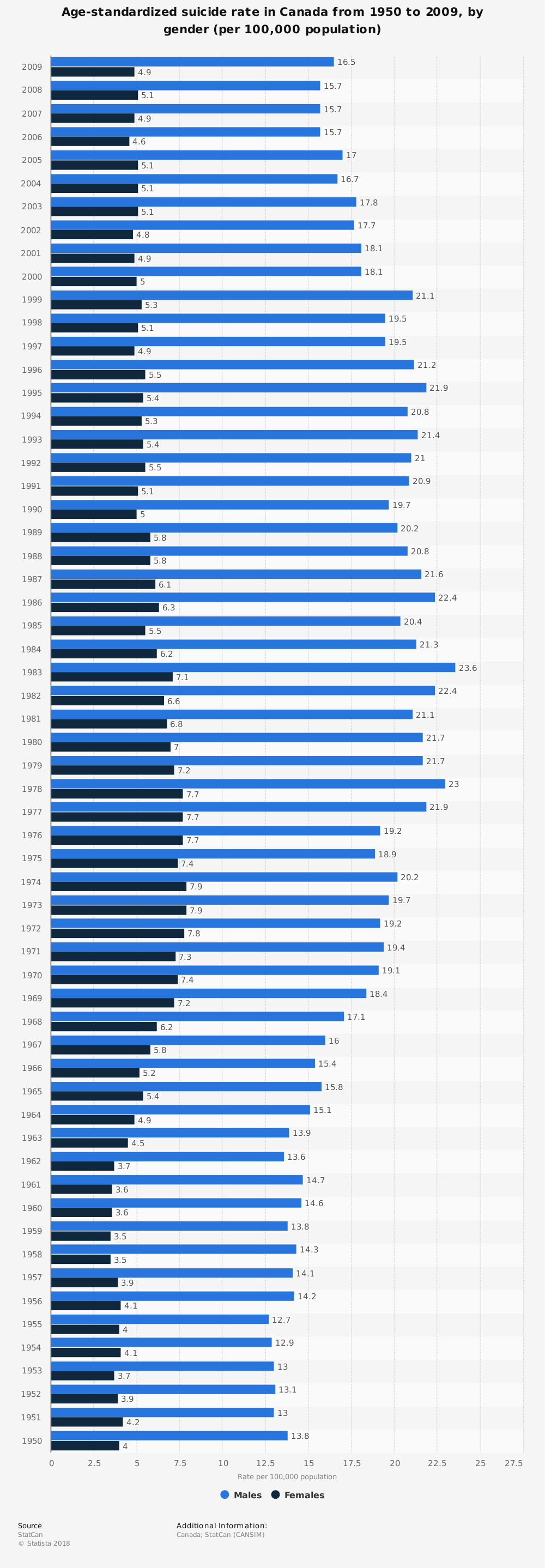 Statistic: Age-standardized suicide rate in Canada from 1950 to 2009, by gender (per 100,000 population) | Statista
