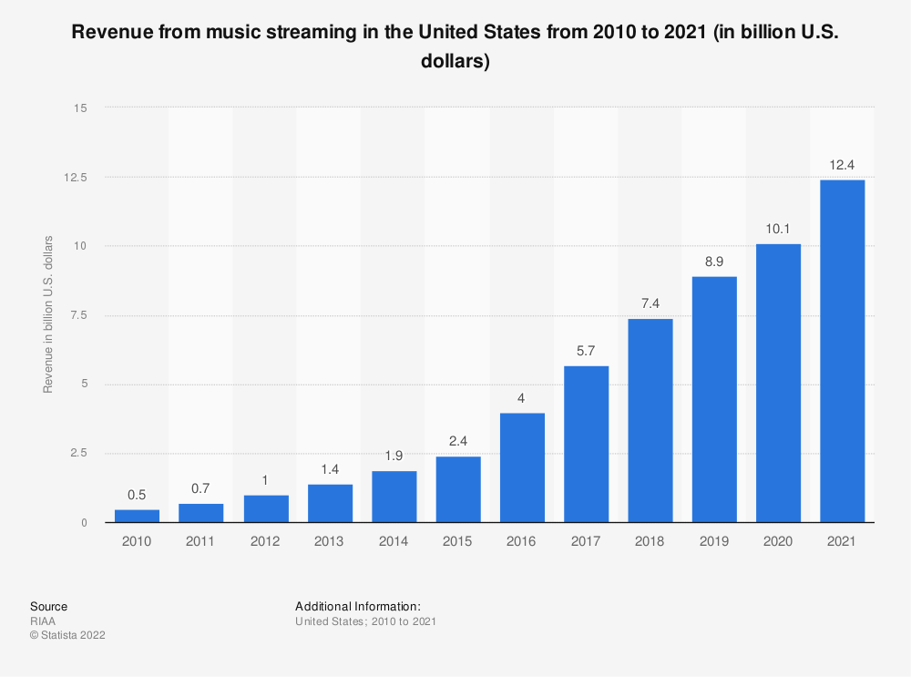 Statistic: Revenue from music streaming in the United States from 2010 to 2018 (in billion U.S. dollars) | Statista