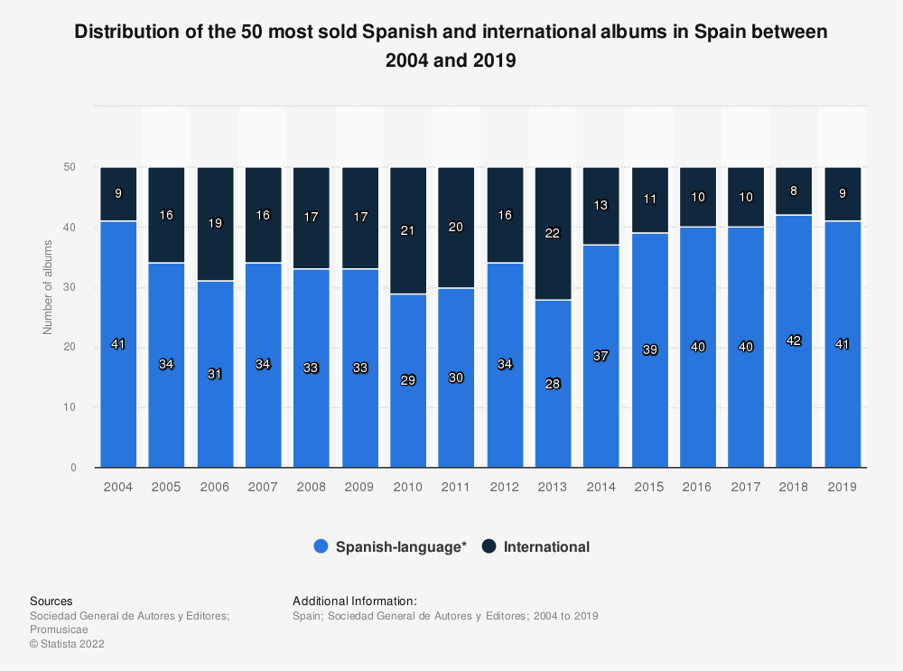 Statistic: Distribution of the 50 most sold Spanish and international albums in Spain between 2004 and 2017 | Statista