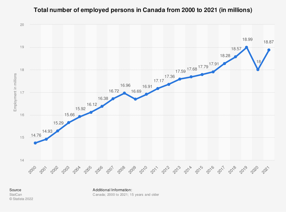 Statistic: Total number of employed persons in Canada from 2000 to 2018 (in millions) | Statista