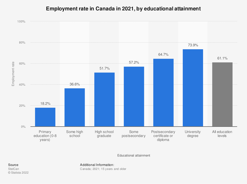 Statistic: Employment rate in Canada in 2020, by educational attainment | Statista