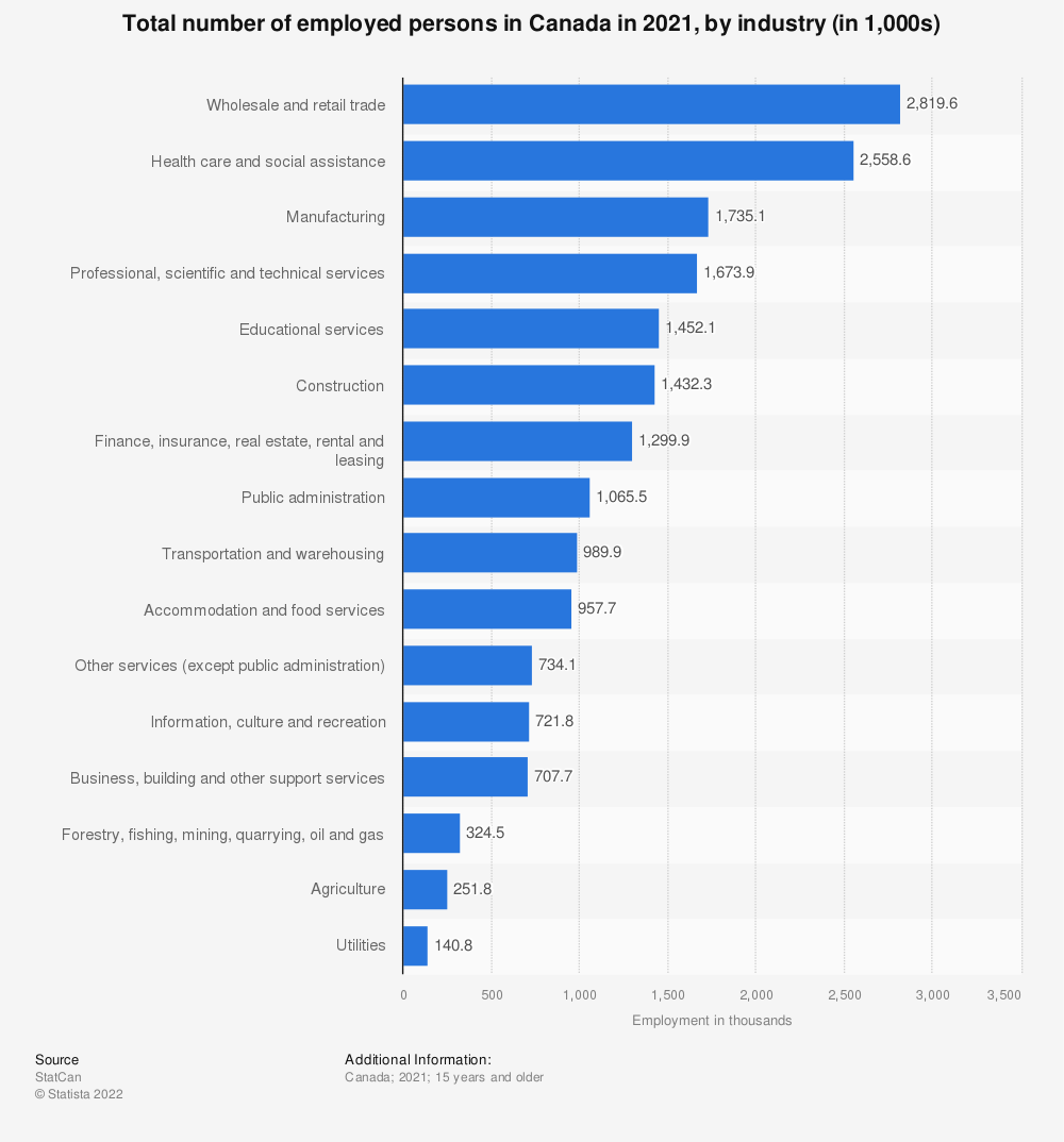 Statistic: Total number of employed persons in Canada in 2019, by industry (in 1,000s) | Statista