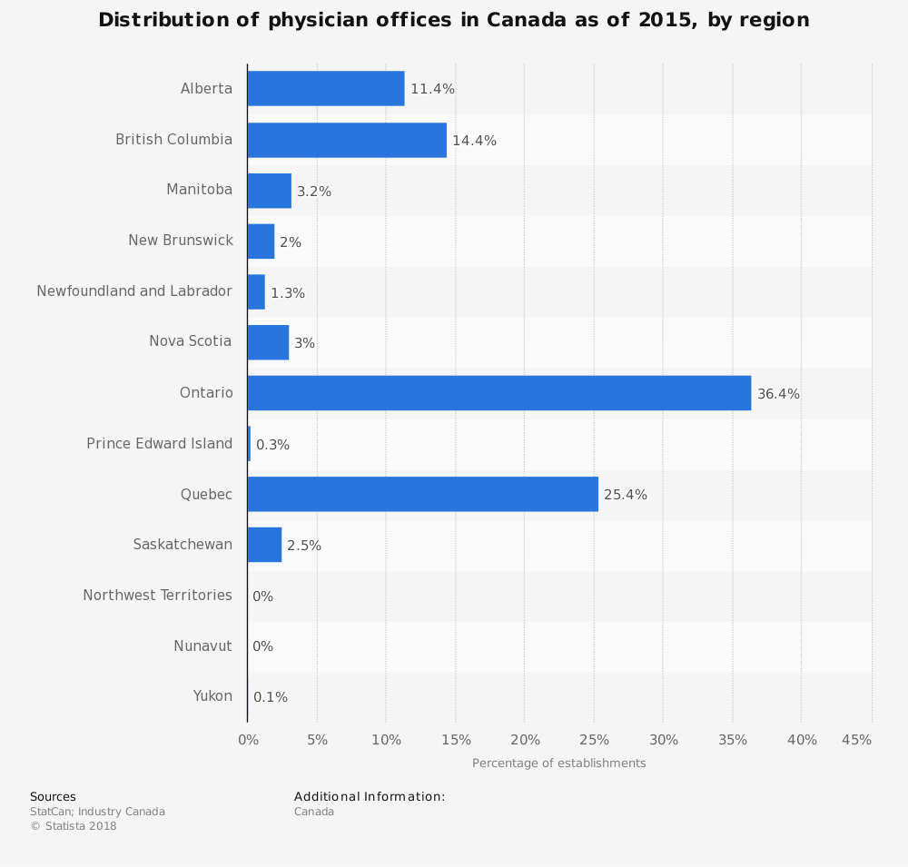 Statistic: Distribution of physician offices in Canada as of 2015, by region | Statista