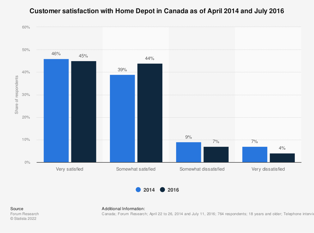 Statistic: Customer satisfaction with Home Depot in Canada as of April 2014 and July 2016 | Statista