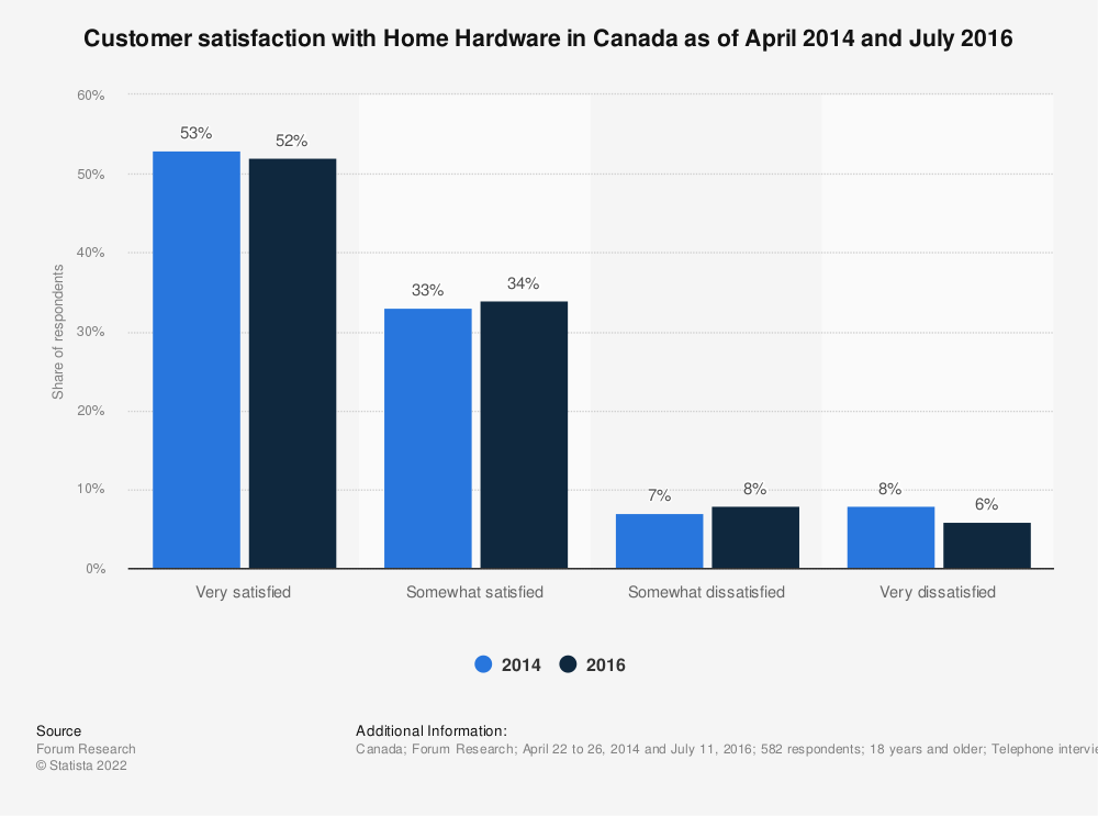 Statistic: Customer satisfaction with Home Hardware in Canada as of April 2014 and July 2016 | Statista