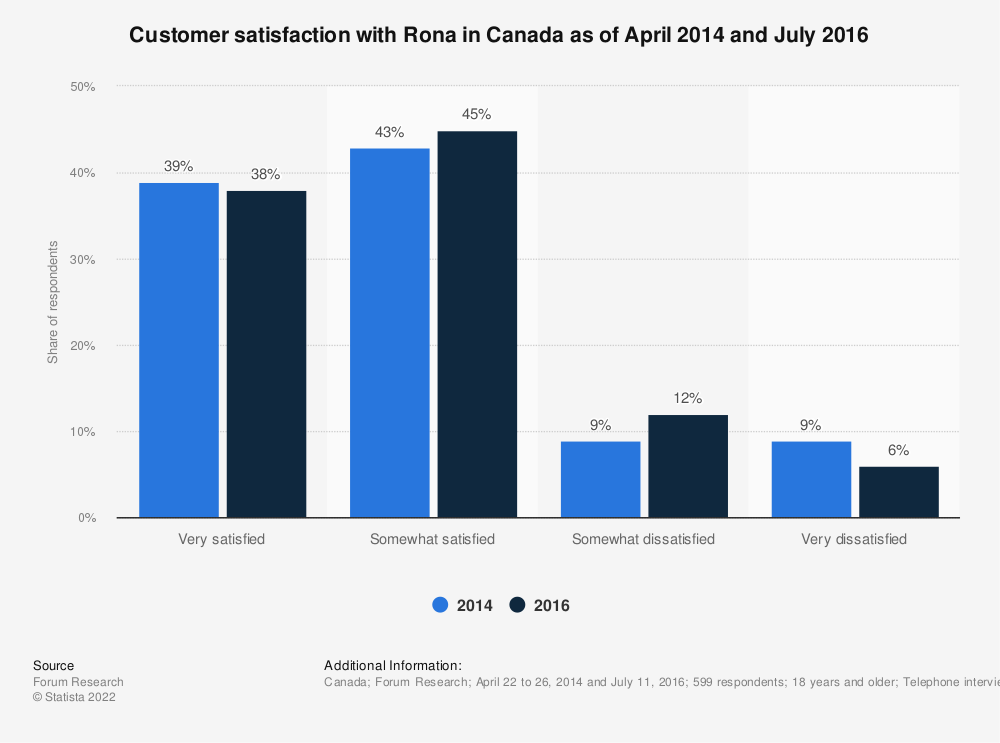 Statistic: Customer satisfaction with Rona in Canada as of April 2014 and July 2016   Statista