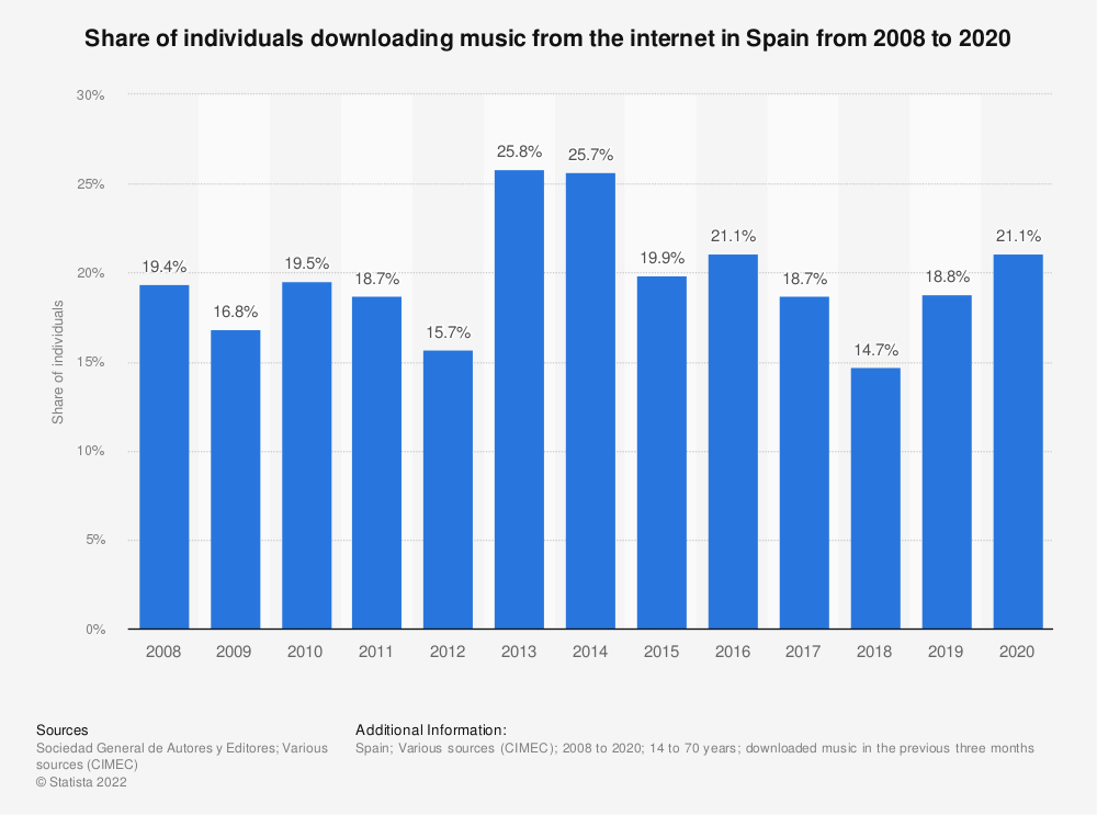 Statistic: Share of individuals downloading music from the internet in Spain from 2008 to 2017 | Statista
