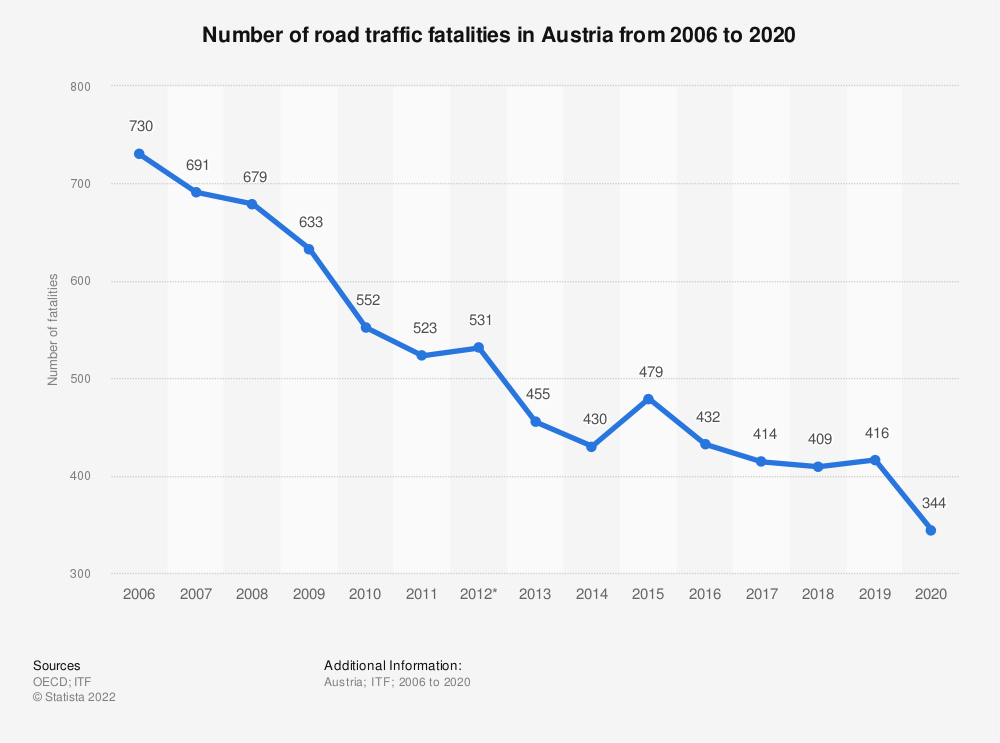 Statistic: Number of road traffic fatalities in Austria from 2006 to 2016 | Statista