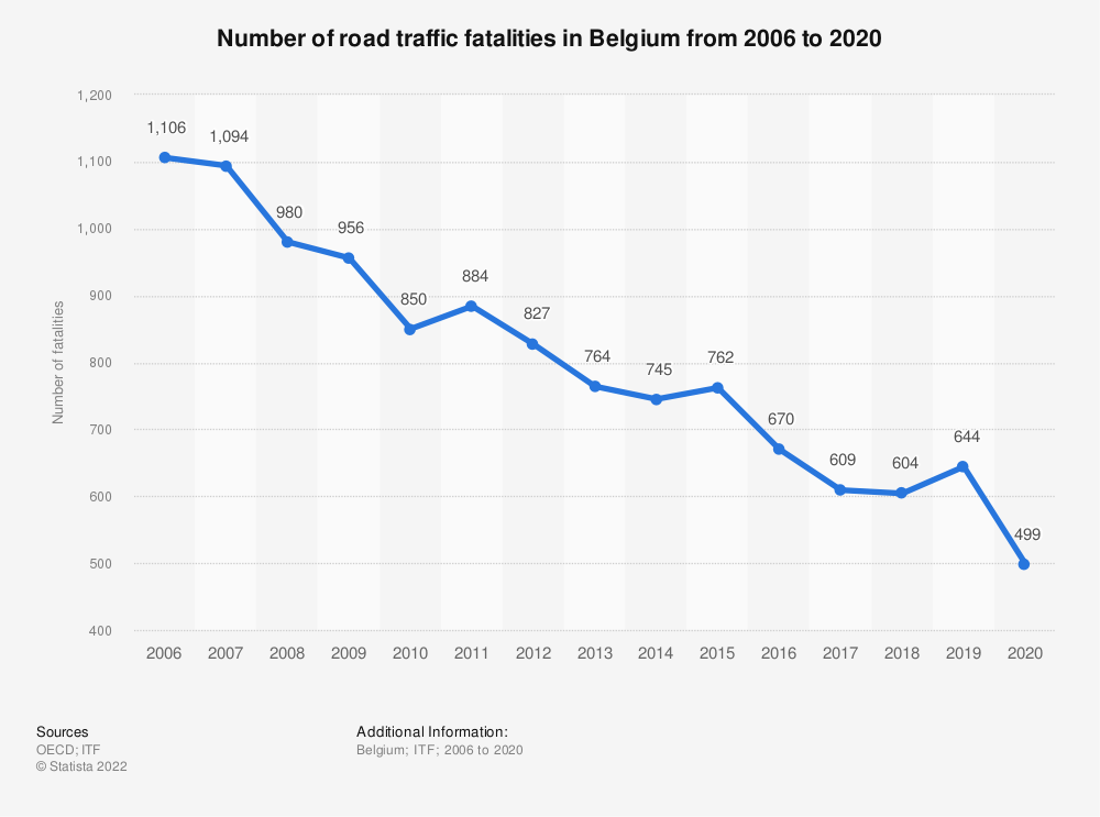 Statistic: Number of road traffic fatalities in Belgium from 2006 to 2019 | Statista