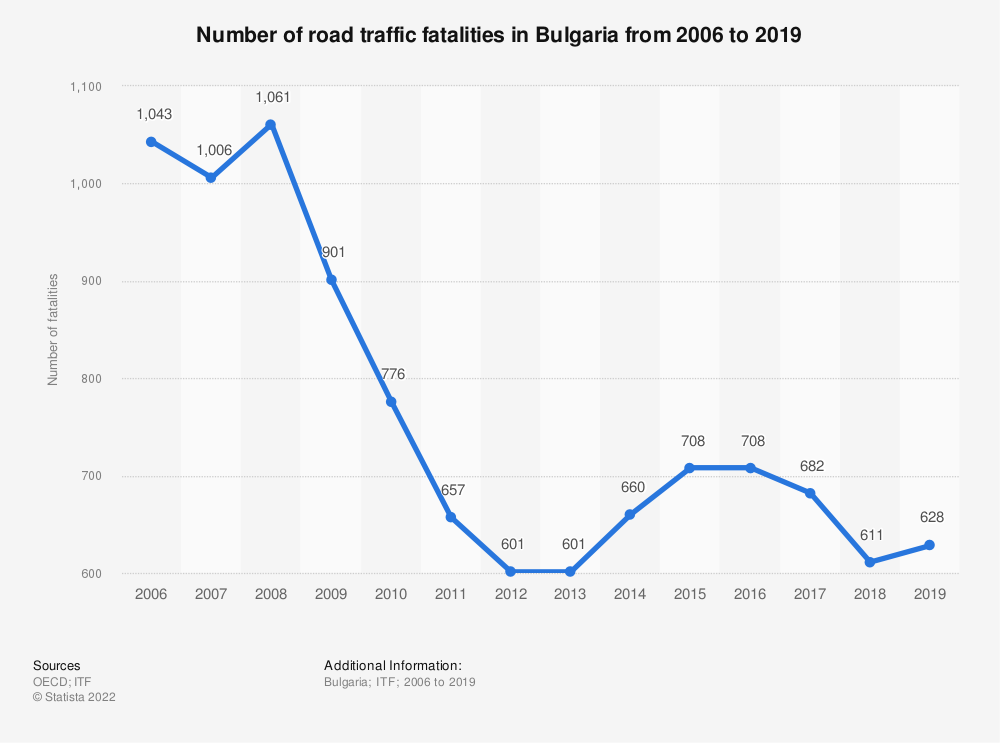 Statistic: Number of road traffic fatalities in Bulgaria from 2006 to 2019 | Statista