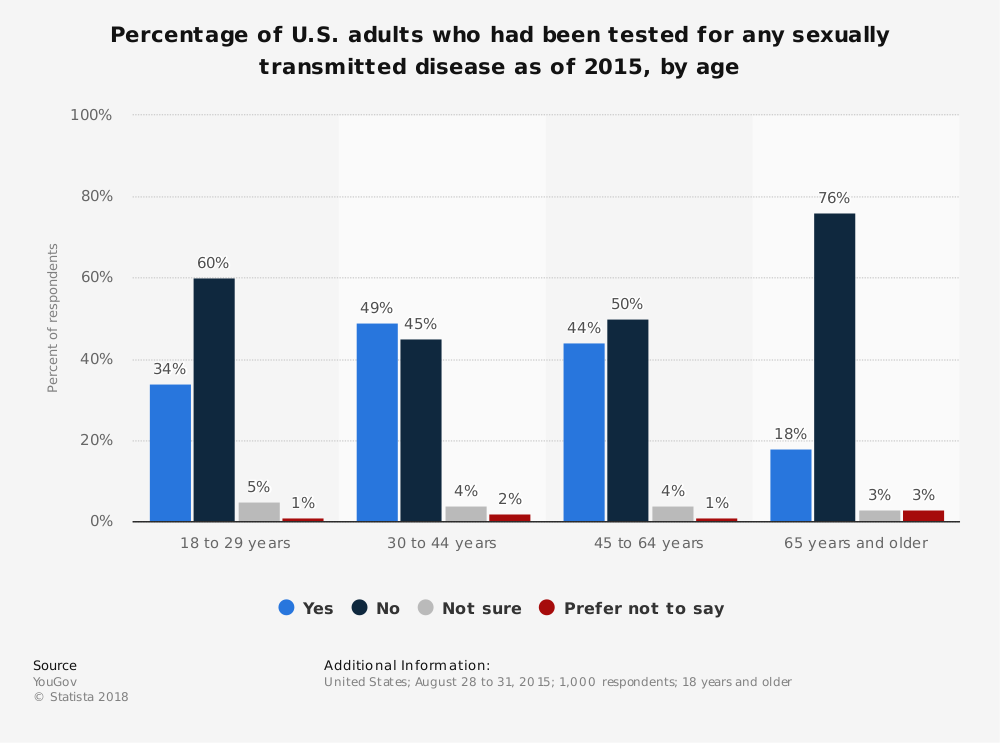 Statistic: Percentage of U.S. adults who had been tested for any sexually transmitted disease as of 2015, by age | Statista