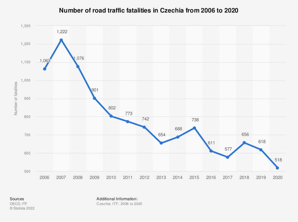 Statistic: Number of road traffic fatalities in Czechia from 2006 to 2019 | Statista