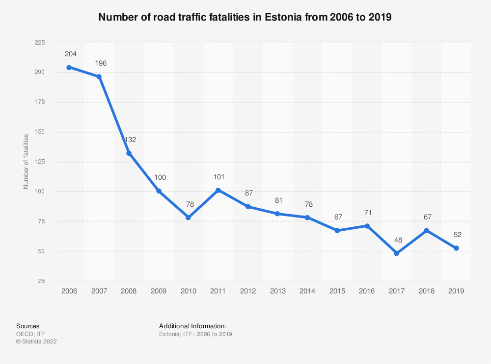 Statistic: Number of road traffic fatalities in Estonia from 2006 to 2018 | Statista