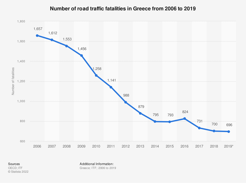 Statistic: Number of road traffic fatalities in Greece from 2006 to 2018 | Statista