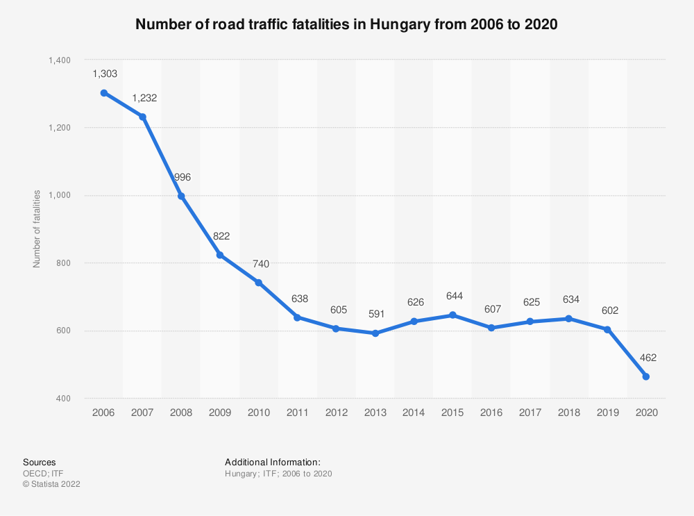 Statistic: Number of road traffic fatalities in Hungary from 2006 to 2017 | Statista