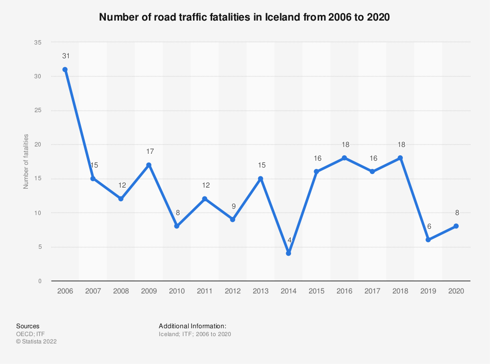 Statistic: Number of road traffic fatalities in Iceland from 2006 to 2018 | Statista