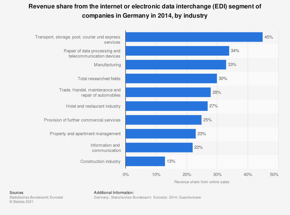 Statistic: Revenue share from the internet or electronic data interchange (EDI) segment of companies in Germany in 2014, by industry | Statista
