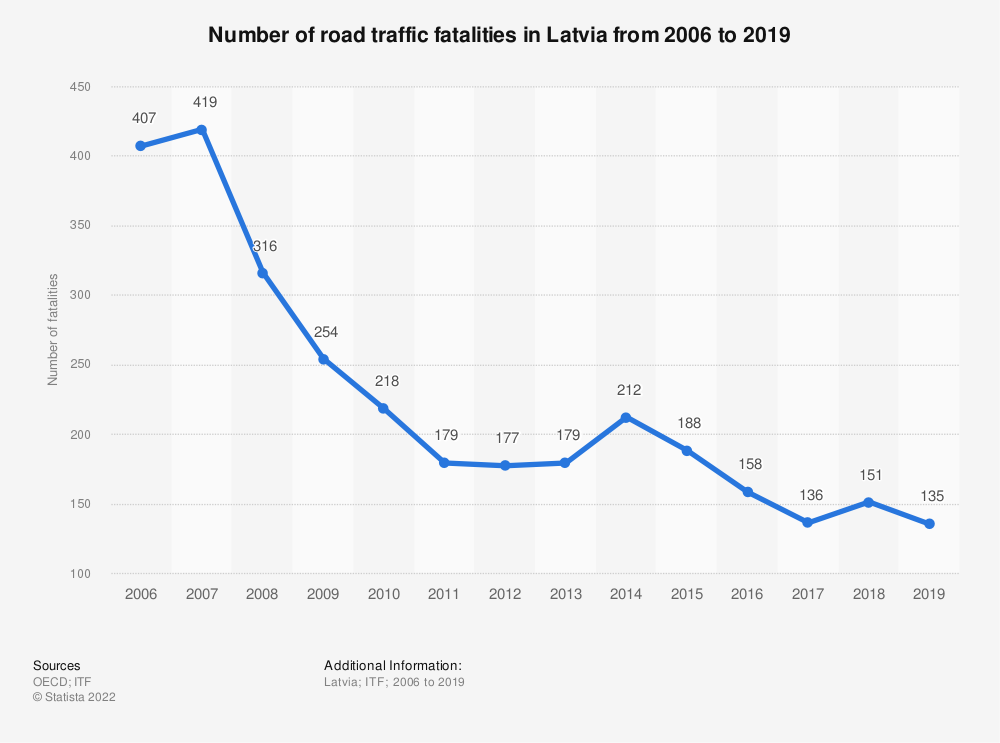 Statistic: Number of road traffic fatalities in Latvia from 2006 to 2017 | Statista