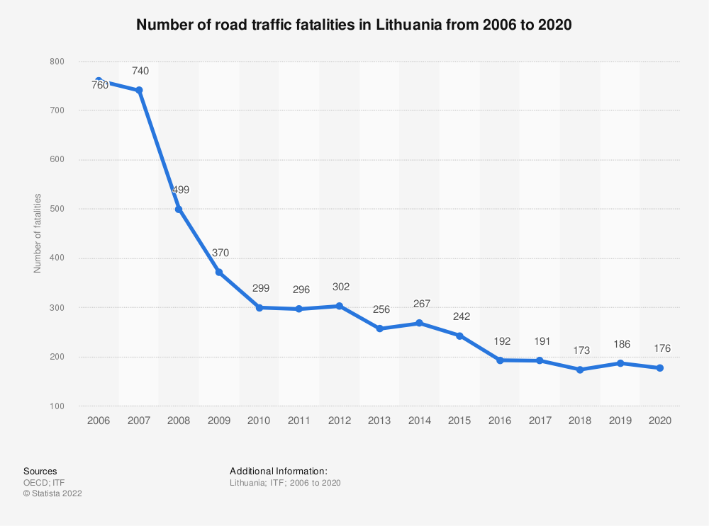 Statistic: Number of road traffic fatalities in Lithuania from 2006 to 2018 | Statista