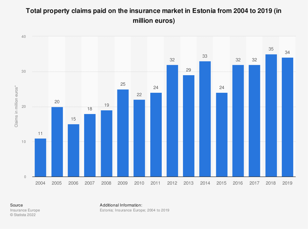 Statistic: Total property claims paid on the insurance market in Estonia from 2004 to 2017 (in million euros) | Statista